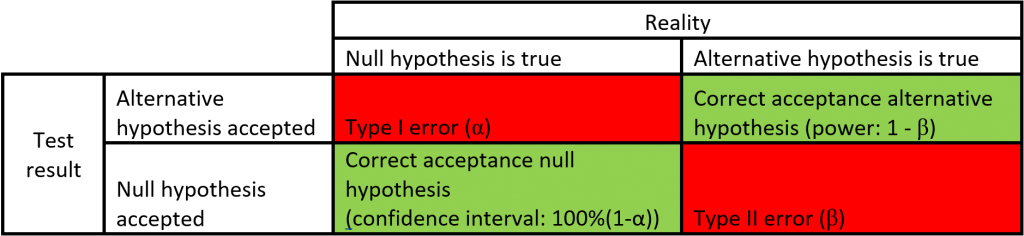 MyResearchMentor.nl - Type I and Type II errors.