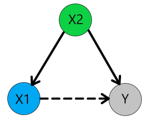 MyResearchMentor.nl - Confounding variable 1.