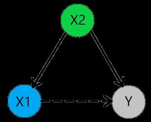 MyResearchMentor.nl - Confounding variable 2 positive effect.