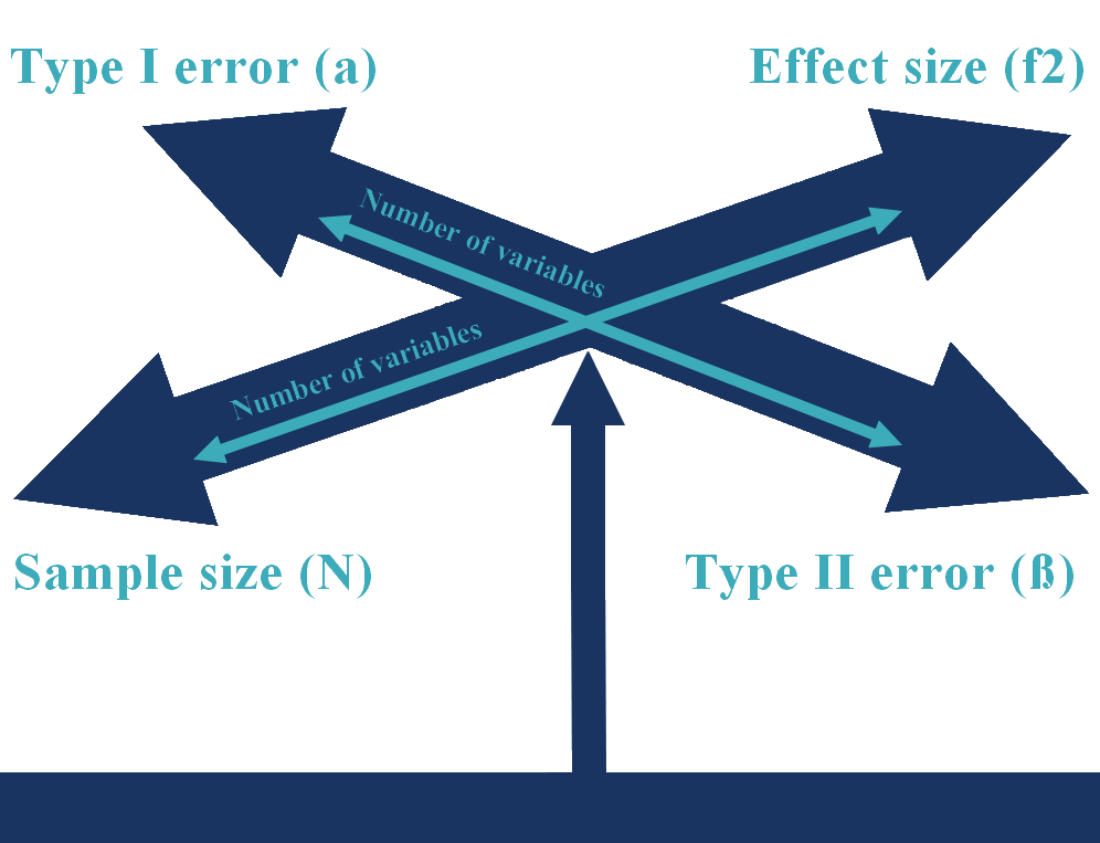 Balancing the type I error, type II error, effect size, sample size and the number of variables
