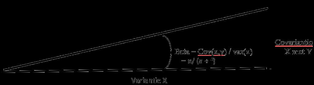 MyResearchMentor.nl - Ballantine-Regression-coefficient