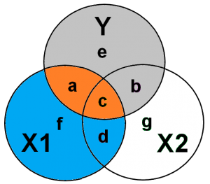 Ballentine diagram of a regression with Omitted Variable Bias 1.