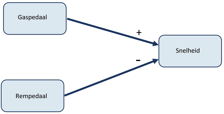 MyResearchMentor - Conceptueel Model: Directe Relatie