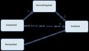 MyResearchMentor - Conceptueel Model: Mediërende Variabele