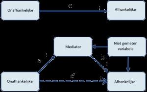 MyResearchMentor - Conceptueel Model: Mediërende Variabele Niet Geobserveerde Variabele