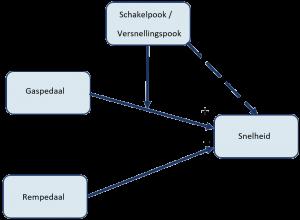 MyResearchMentor - Conceptueel Model: Modererende Variabele